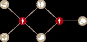 Sistema di gestione della sicurezza sul lavoro: la gestione dei DPI